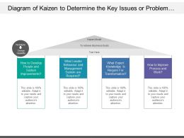 Diagram Of Kaizen To Determine The Key Issues Or Problem To Achieve Business Goals