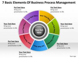 Diagram Of The Business Cycle 7 Basic Elements Process Management Powerpoint Slides