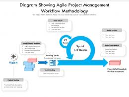 Diagram Showing Agile Project Management Workflow Methodology
