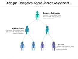 Dialogue Delegation Agent Change Assortment Planning Marketer Face