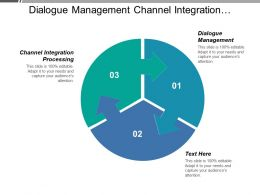 Dialogue Management Channel Integration Processing Financial Position Advice