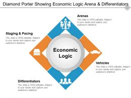 Diamond Porter Showing Economic Logic Arena And Differentiators