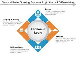 Diamond Porter Showing Economic Logic Arena And Differentiators