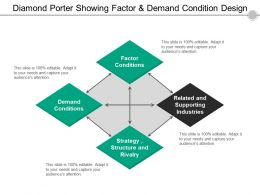 Diamond Porter Showing Factor And Demand Condition Design