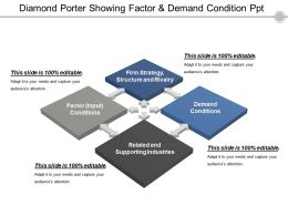 Diamond Porter Showing Factor And Demand Condition Ppt