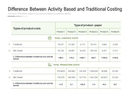 Difference Between Activity Based And Traditional Costing
