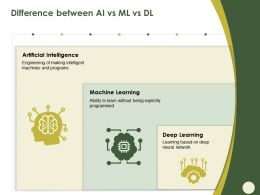 Difference Between AI Vs Ml Vs DL Being Explicitly Ppt Powerpoint Presentation File Clipart