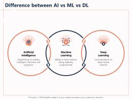 Difference Between AI Vs ML Vs DL Explicitly Ppt Powerpoint Presentation Information