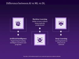 Difference Between Ai Vs Ml Vs Dl Programs Ppt Powerpoint Presentation Example