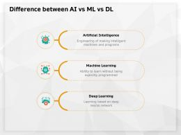 Difference Between AI Vs ML Vs DL Without Being Ppt Powerpoint Presentation Good