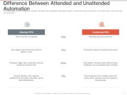 Difference Between Attended And Unattended Automation Ppt Powerpoint Presentation Infographics