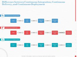 Difference Between Continuous Integration Continuous Delivery And Continuous Deployment Build Ppt Slides