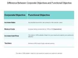 Difference Between Corporate Objectives And Functional Objective