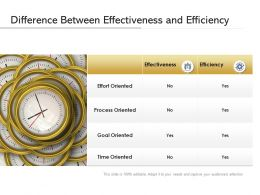 Difference Between Effectiveness And Efficiency