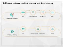 Difference Between Machine Learning And Deep Learning Extraction Ppt Powerpoint Presentation Ideas