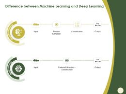 Difference Between Machine Learning And Deep Learning Not Car Ppt Powerpoint Presentation Guide