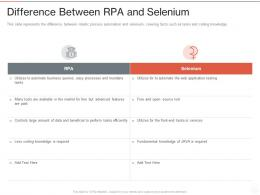 Difference Between RPA And Selenium Ppt Powerpoint Presentation Professional Ideas