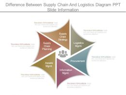 Difference Between Supply Chain And Logistics Diagram Ppt Slide Information