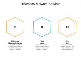 Difference Malware Antivirus Ppt Powerpoint Presentation Model Cpb