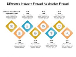Difference Network Firewall Application Firewall Ppt Powerpoint Presentation Template Cpb