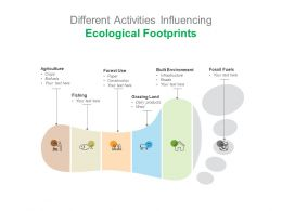 Different Activities Influencing Ecological Footprints