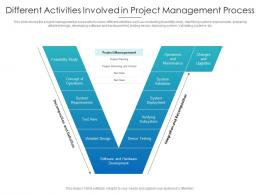 Different Activities Involved In Project Management Process