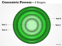 Different Analogy Concentric Process Diagram
