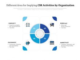 Different Area For Implying Csr Activities By Organization