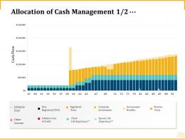 Different Aspects Of Retirement Planning Allocation Of Cash Management Pension Plans Ppt Grid