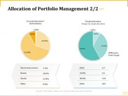 Different Aspects Of Retirement Planning Allocation Of Portfolio Management Target Allocation Ppt Grid