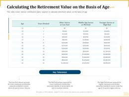 Different Aspects Of Retirement Planning Calculating The Retirement Value On The Basis Of Age Ppt Slides