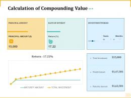 Different Aspects Of Retirement Planning Calculation Of Compounding Value Ppt Powerpoint File