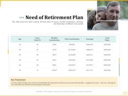 Different Aspects Of Retirement Planning Need Of Retirement Plan Ppt Outline Topics