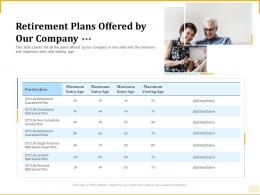 Different Aspects Of Retirement Planning Retirement Plans Offered By Our Company Ppt Brochure
