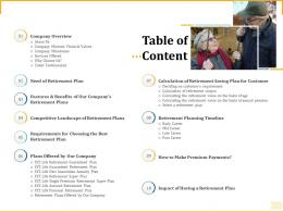 Different Aspects Of Retirement Planning Table Of Content Ppt Powerpoint Gallery Samples