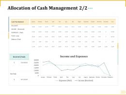 Different Aspects Retirement Planning Allocation Of Cash Management Income Ppt Outline