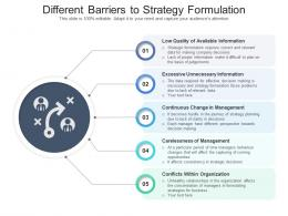 Different Barriers To Strategy Formulation