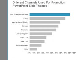 Different Channels Used For Promotion Powerpoint Slide Themes
