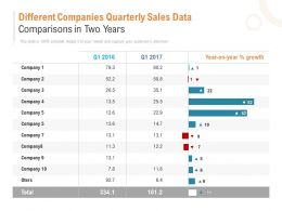 Different Companies Quarterly Sales Data Comparisons In Two Years
