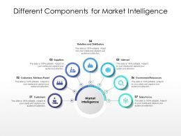 Different Components For Market Intelligence
