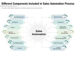 Different Components Included In Sales Automation Process