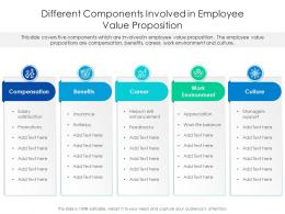 Different Components Involved In Employee Value Proposition