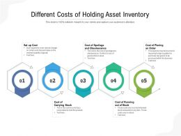 Different Costs Of Holding Asset Inventory