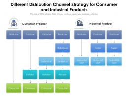 Different Distribution Channel Strategy For Consumer And Industrial Products
