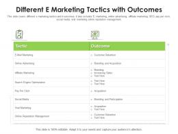 Different E Marketing Tactics With Outcomes