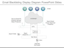 Different Email Blacklisting Display Diagram Powerpoint Slides