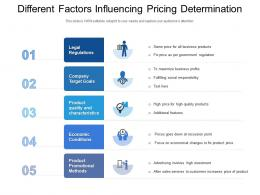 Different Factors Influencing Pricing Determination