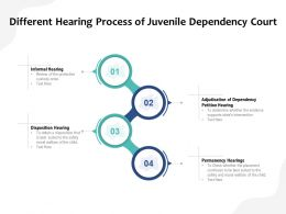 Different Hearing Process Of Juvenile Dependency Court