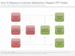 Different How To Measure Customer Satisfaction Diagram Ppt Slides