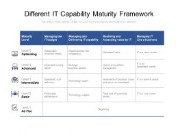Different It Capability Maturity Framework